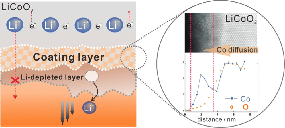 Degredation mechanisms in an all-solid-state Lithium-ion battery