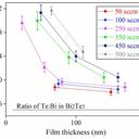 Graph of Bi:Ti ratios versus film thickness
