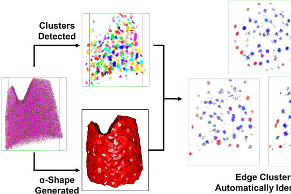 Automatic detection of clusters at edges of atom probe data sets