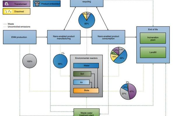 Flowchart for Engineered Nanomaterials Lifecycle