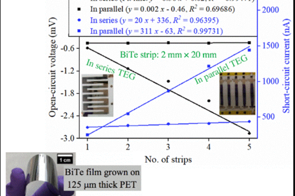 Graph of voltage and number of strips of the bite film