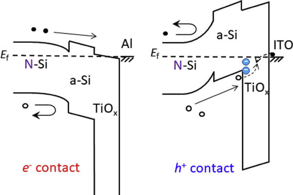 image illustrating the contrast between e contact and h contact