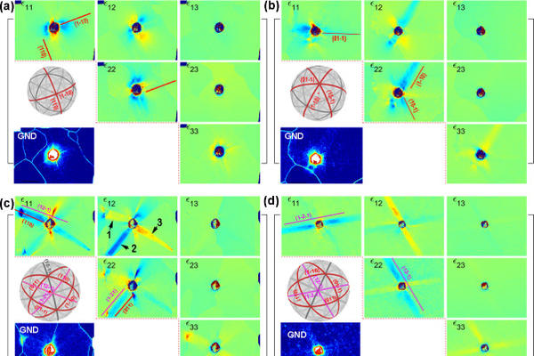 image of 3d deviatoric strain tensor near indents in varying orientations and a pure tungsten single crystal