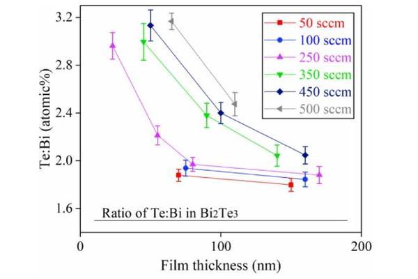 Graph of Bi:Ti ratios versus film thickness