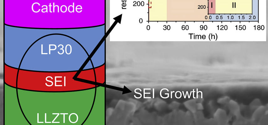 image illustrating growth of sei in a li ion cell