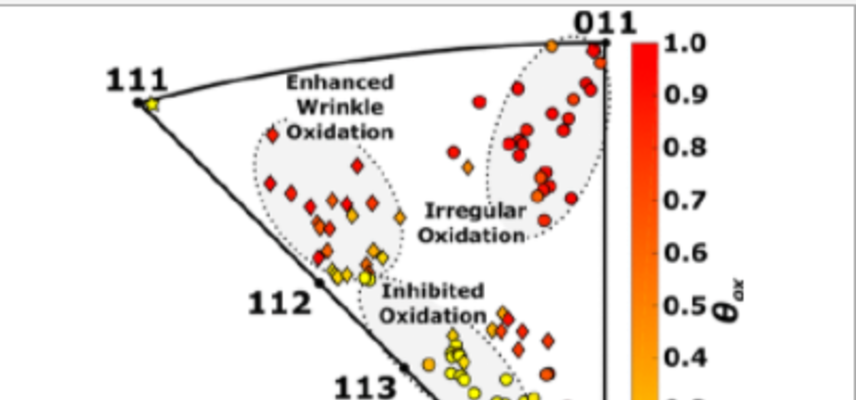 Mapped regions of the cu surface orientations