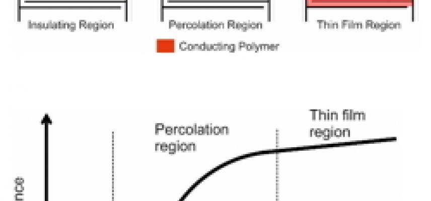 percolation threshold