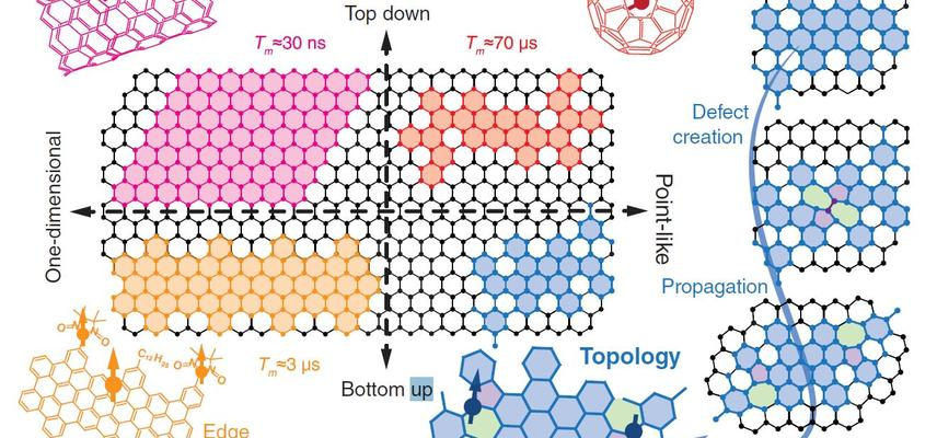 Strategies toward obtaining aromatic quantum units