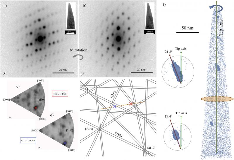 Crystallographic orientation of nanoprecipitates in Zircalloy2