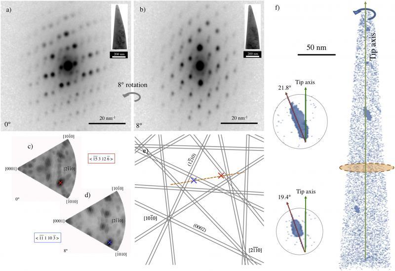 Crystallographic orientation of nanoprecipitates in Zircalloy2