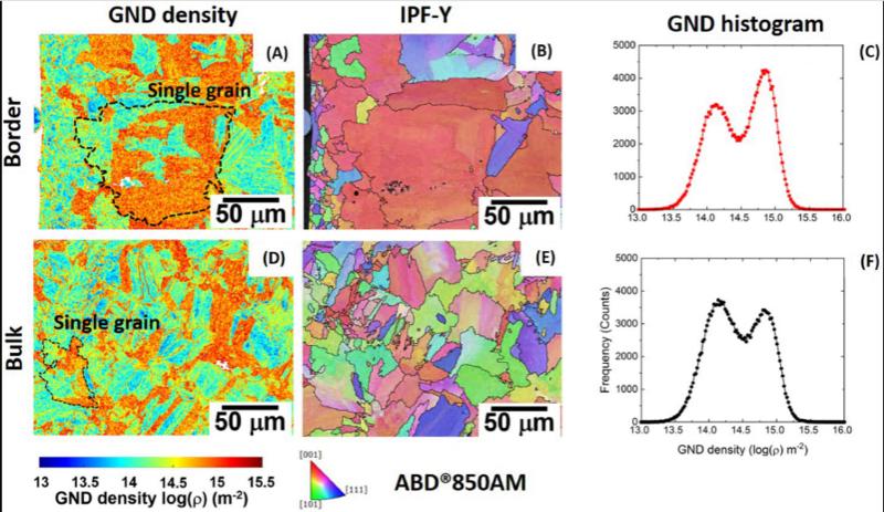 GND density and historiogram