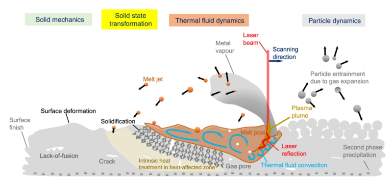 illustration of solid mechanics with the solid state transformation thermal fluid dynamics and particle dynamics