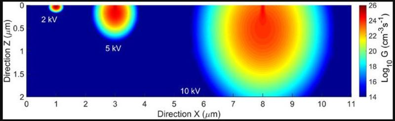 eletron hole generation distribution as a function of the x z position in silicon for an electron beam with a current of 10pa