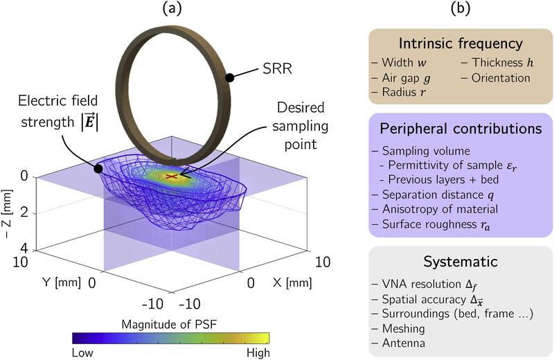 image depicting the intrinsic frequency peripheral contributions and systematic considerations
