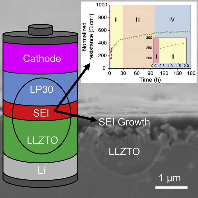 growth of sei in a li ion cell