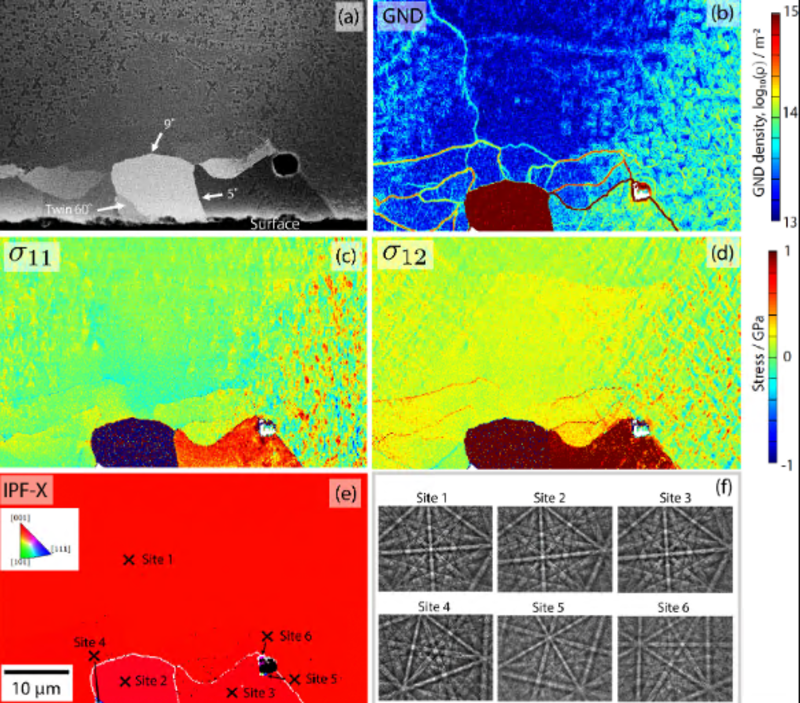 Magnification of the sub-grain formation and boundaries in the sample