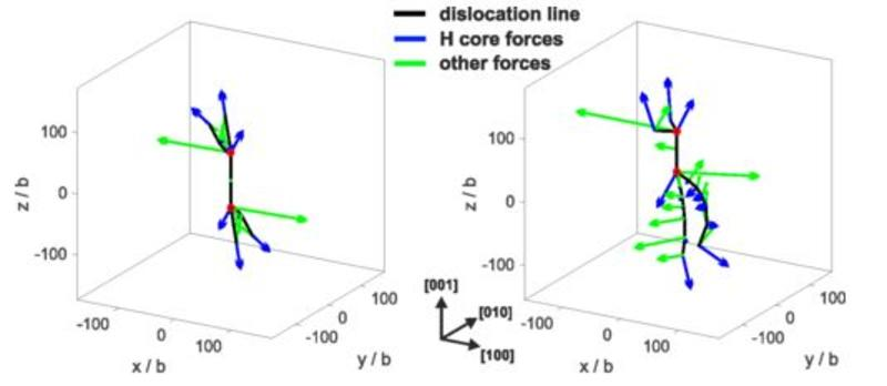 Effect of H core shielding on dislocation junctions