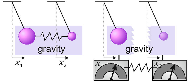 Schematic of gravity measurement
