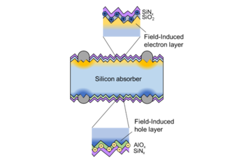 Silicon absorber between field induced electron and hole layers