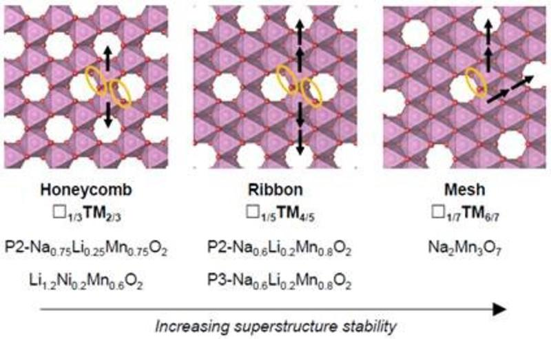 superstructure control first cycle voltage O-redox cathodes