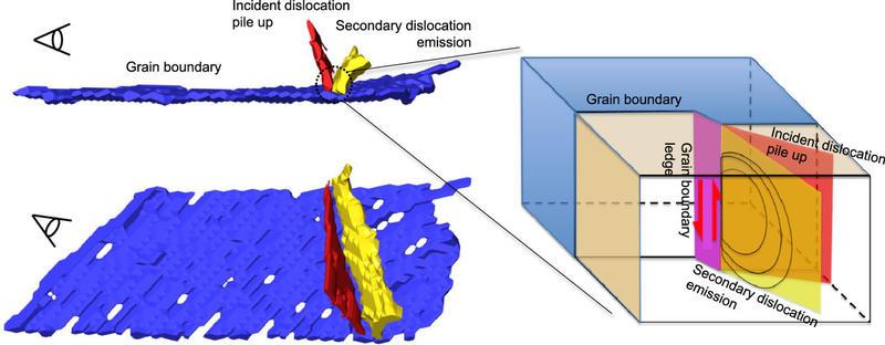 dislocation grain boundary