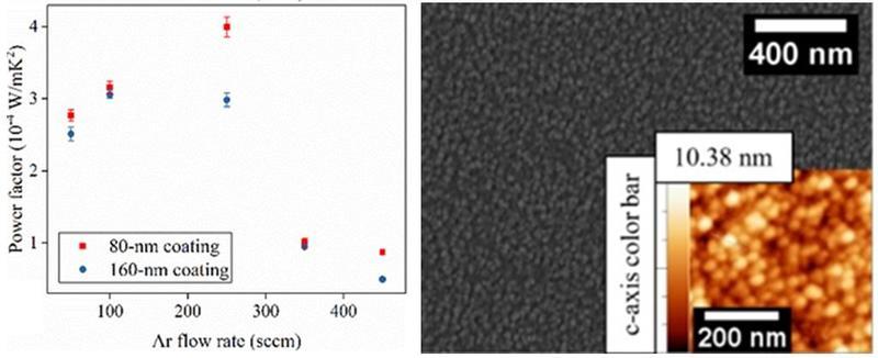 Graph film properties versus argon flow rate